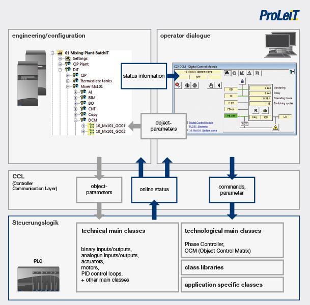 Process control system Plant Direct iT - advantages