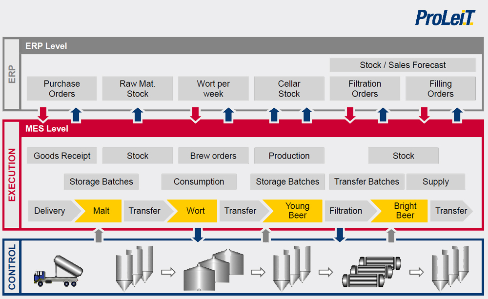 Automation solutions for the brewing industry