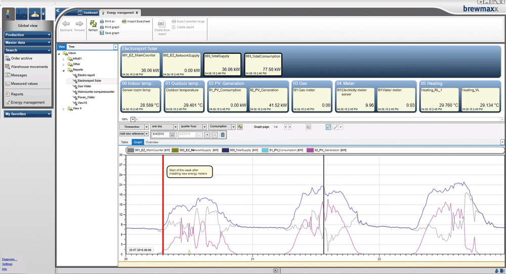brewmaxx EnMS is fully integrated in the user interface of the process control system.